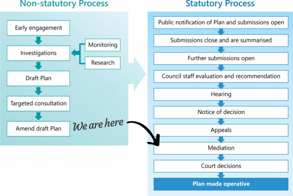 Coastal Plan review process - where we are