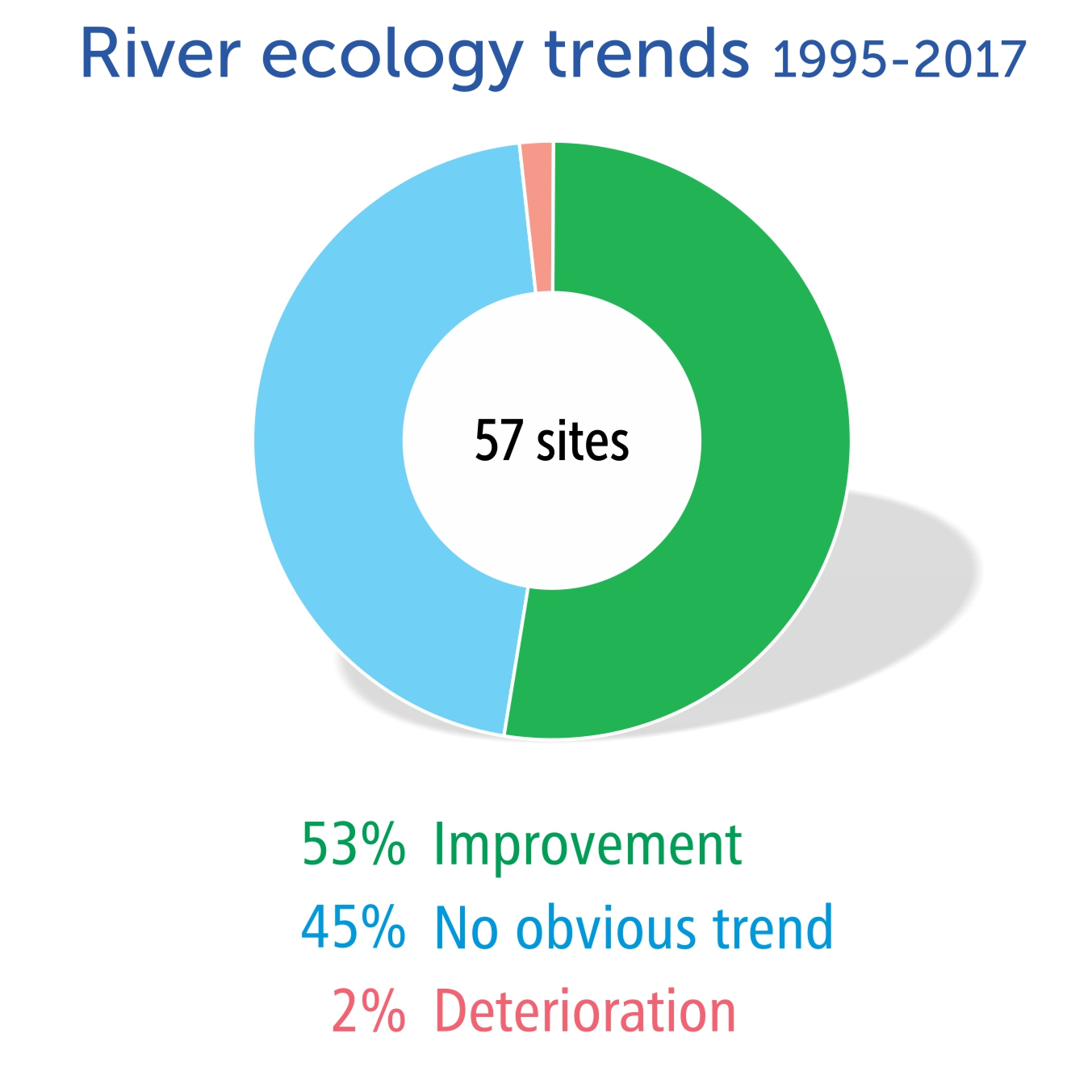River ecology trends 1995-2017